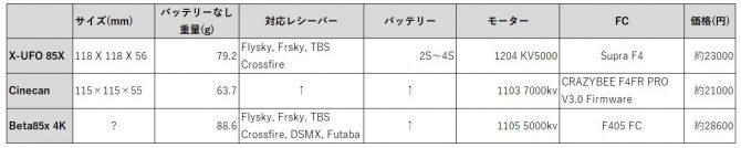 X-UFO 85X, Beta85x 4K, Eachine Cinecan比較